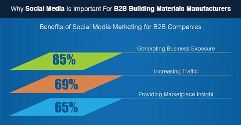 B2B Social Media Stats