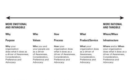 Brand Positioning Spectrum