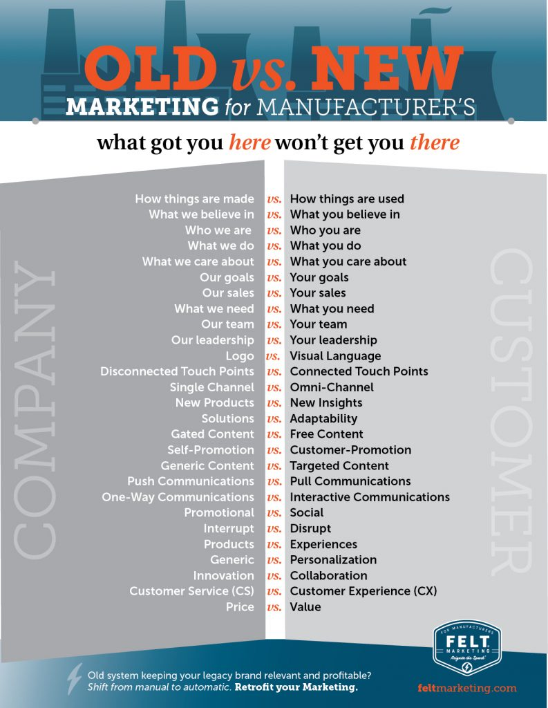 Old vs New Marketing download